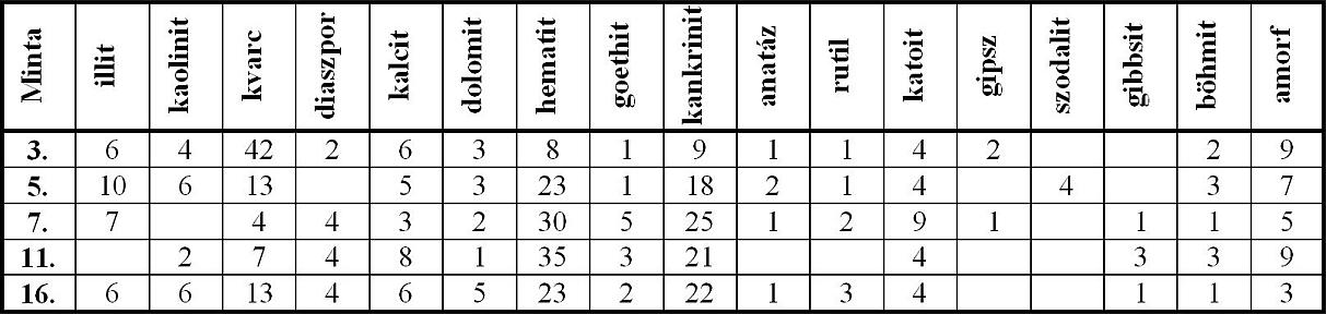 Vörösiszap-minták ásványos összetétele (Rtg-elemzés: MÁFI Laboratórium)