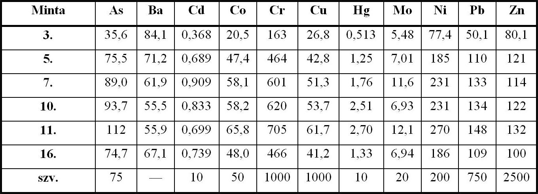 Nehézfémek és arzén a vörösiszapban (ICP-OES elemzés: elemzés: MÁFI Laboratórium)