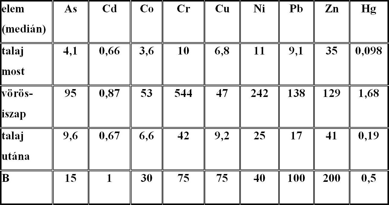 4. táblázat Talajok fém- és arzéntartalma 3 cm-nyi vörösiszap beszántása előtt és után